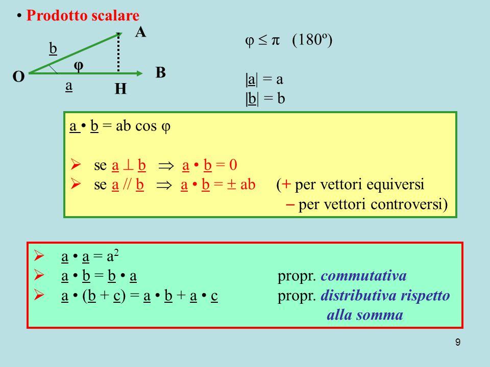 9 Prodotto scalare O b a H B A φ φ  π (180º) |a| = a |b| = b a b = ab cos φ  se a  b  a b = 0  se a  b  a b =  ab (+ per vettori equiversi  per vettori controversi)  a a = a 2  a b = b a propr.