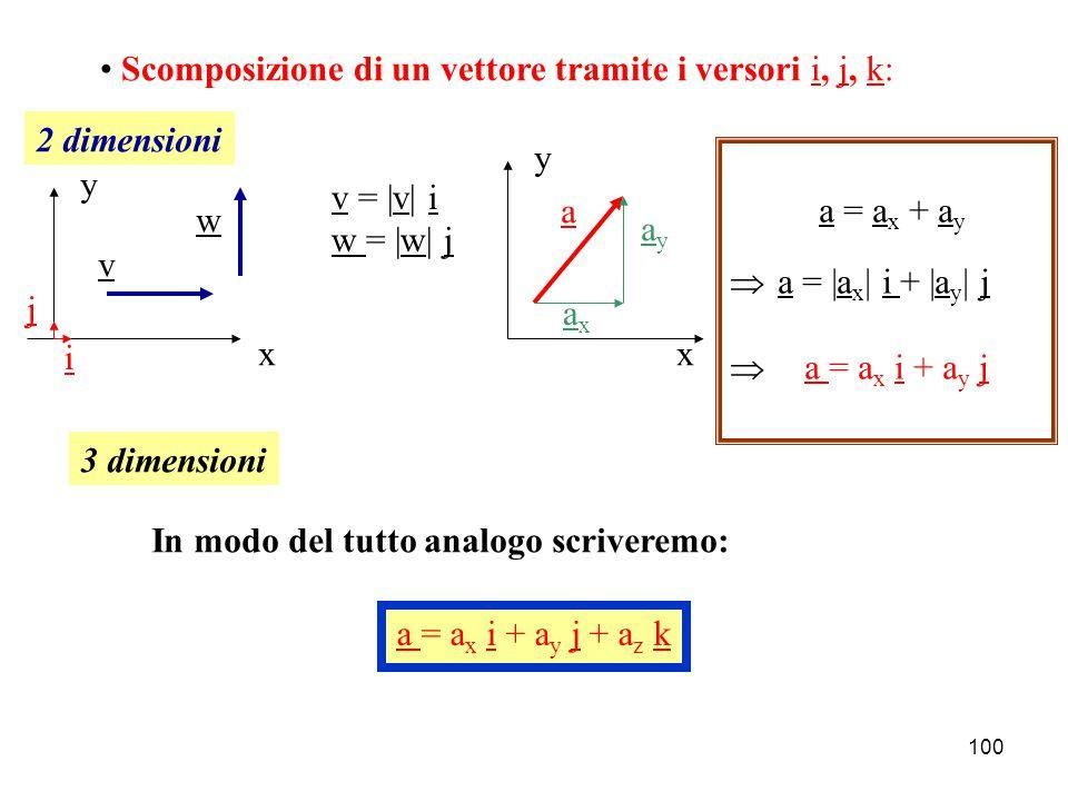 99 Differenza di vettori: c = a-b a -b-b Ovvero: a bc Il vettore differenza e' rappresentato dalla diagonale minore del parallelogramma Vettori di modulo unitario  versori Possiamo utilizzare un versore per individuare la direzione ed il verso di un determinato vettore: u a |u| = 1 a = |a| u