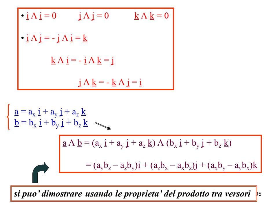 104 NB: se i vettori non sono complanari: da un punto arbitrario P si lanciano i vettori a' = a e b' = b; si ha che: a' Λ b' = a Λ b a // b  a Λ b = 0 a  b  |a Λ b | = ab a Λ b = - b Λ a proprieta' anticommutativa a Λ (b + c) = a Λ b + a Λ cproprieta' distributiva rispetto alla somma
