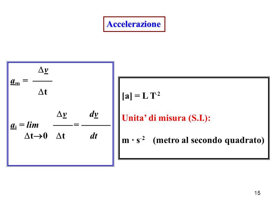 14 RIASSUMENDO: Spostamento s [s] = L Unità di misura (S.I.): m (metro) Velocità v  s v m =   t  s ds v i = lim  =   t  0  t dt [v] = L T -1 Unita' di misura (S.I.): m · s -1 (metro al secondo)