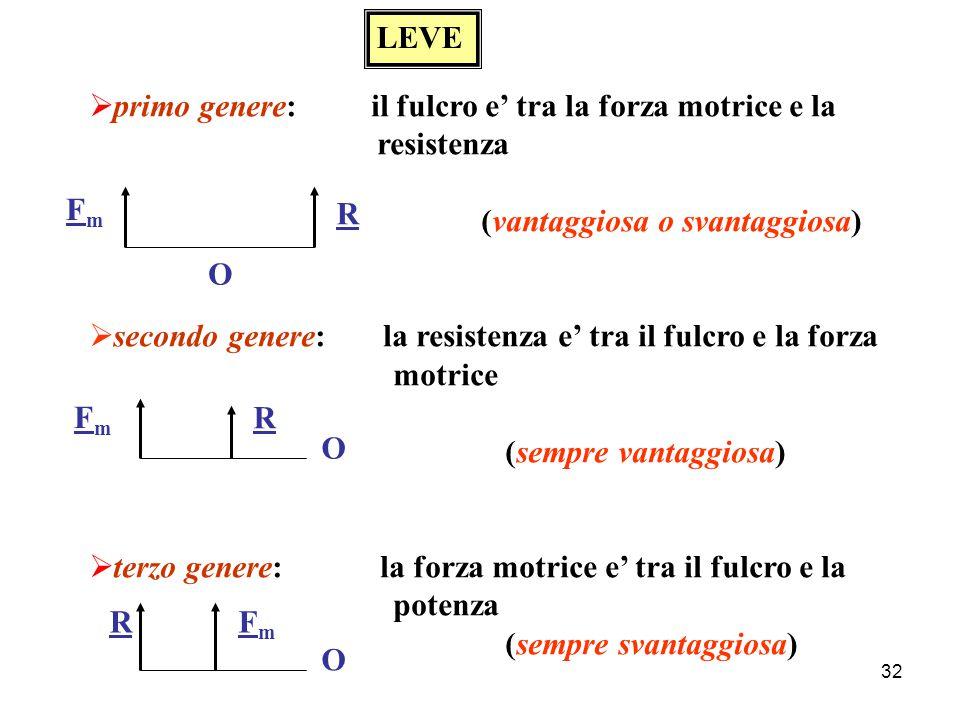 31 Momento di una forza (rispetto ad un punto) A F O b M (o) = b x F Condizioni per l'equilibrio di un corpo assenza di traslazioni ∑ F i = 0 assenza di traslazioni assenza di rotazioni ∑ M i = 0 assenza di rotazioni  H   M  = b · sin  · F