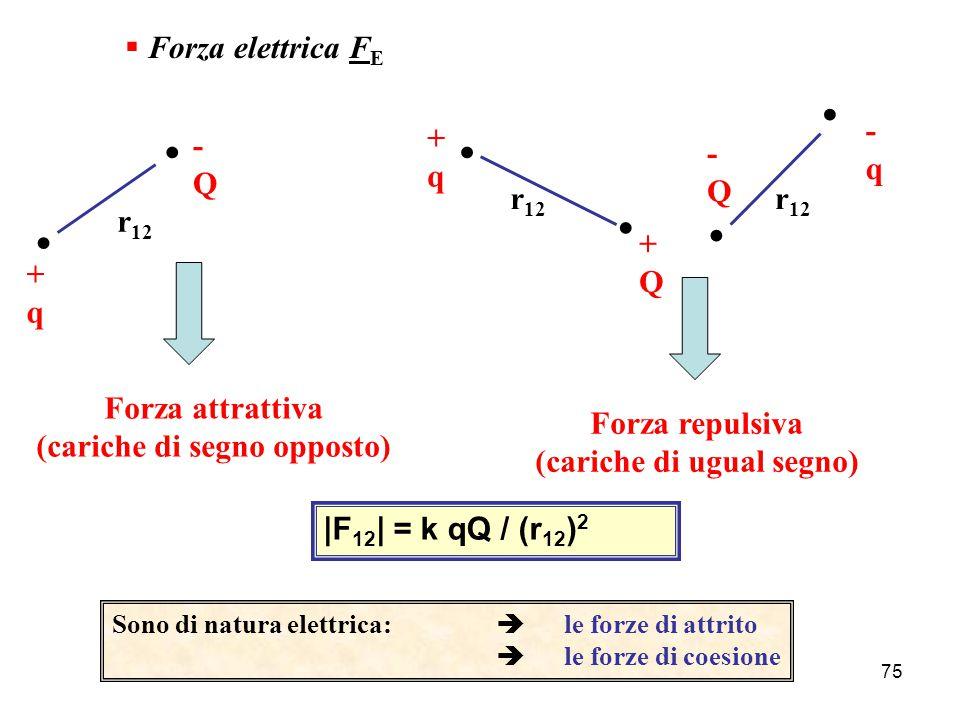74 ELETTROMAGNETISMO Elementi di Struttura della Materia Atomo:  Al centro: Nucleo costituito da Protoni (carica positiva) e Neutroni (carica neutra)  Attorno al nucleo: Nuvola elettronica contenente gli Elettroni (carica negativa) Tra queste particelle (tutta la materia è costituita da protoni, neutroni ed elettroni) si manifestano delle FORZE ELETTRICHE (oltre che gravitazionali)