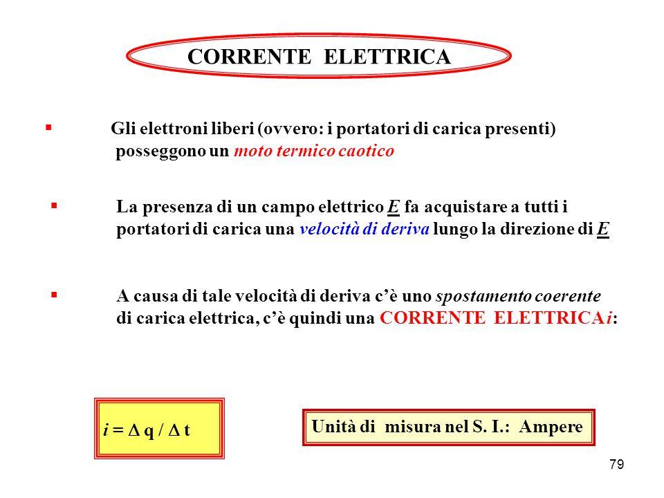78 Effetto di un campo Elettrico su una carica F = q E Forza concorde con E se q > 0 Forza discorde con E se q < 0 Applicando la seconda legge di Newton F = m a deduciamo che una carica q, E sotto l'azione di un campo elettrico E, acquista un'accelerazione a data da: a = q E / m Attenzione al segno di q !!.