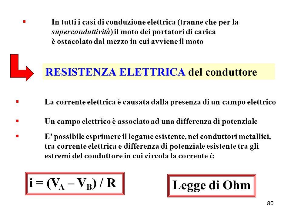 79 CORRENTE ELETTRICA  Gli elettroni liberi (ovvero: i portatori di carica presenti) posseggono un moto termico caotico  La presenza di un campo elettrico E fa acquistare a tutti i portatori di carica una velocità di deriva lungo la direzione di E  A causa di tale velocità di deriva c'è uno spostamento coerente di carica elettrica, c'è quindi una CORRENTE ELETTRICA i: i =  q /  t Unità di misura nel S.