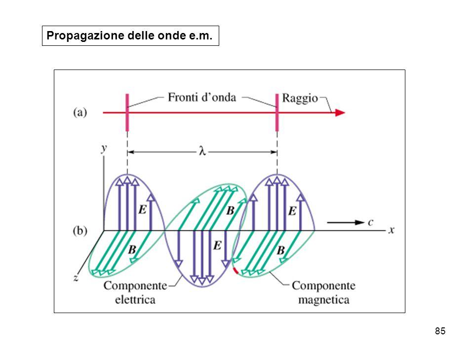 84 I campi Elettrico e Magnetico variabili nel tempo si propagano Onde Elettromagnetiche nello spazio e nel tempo: Onde Elettromagnetiche Parametri utili per la descrizione dei fenomeni ondulatori: lunghezza d'onda λ periodo T frequenza ν = 1 / T Nelle onde elettromagnetiche (onde e.m.) le vibrazioni dei campi (elettrico e magnetico) avvengono lungo una direzione perpendicolare alla direzione di propagazione dell'onda: sono cioe' onde trasversali.