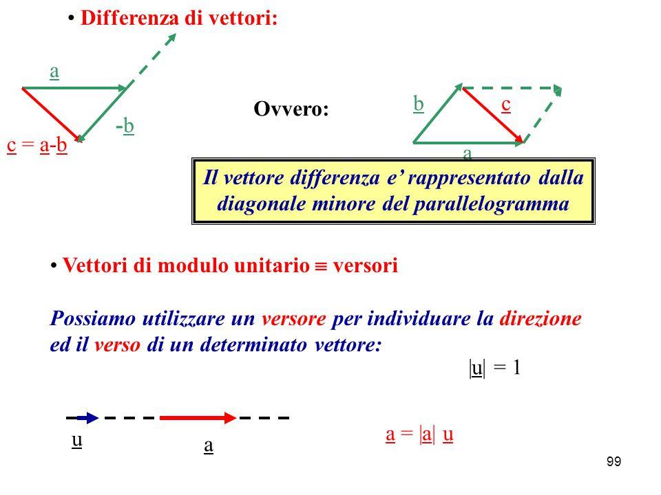 98 VETTORI Modulo, direzione, verso a |a||a| Somma di vettori: a b c=a+bc=a+b ovvero, in modo equivalente: b a c Regola del parallelogramma: Il vettore somma e' rappresentato dalla diagonale maggiore Prodotto di un vettore per uno scalare:p = k a k > 0 a p k < 0 p a