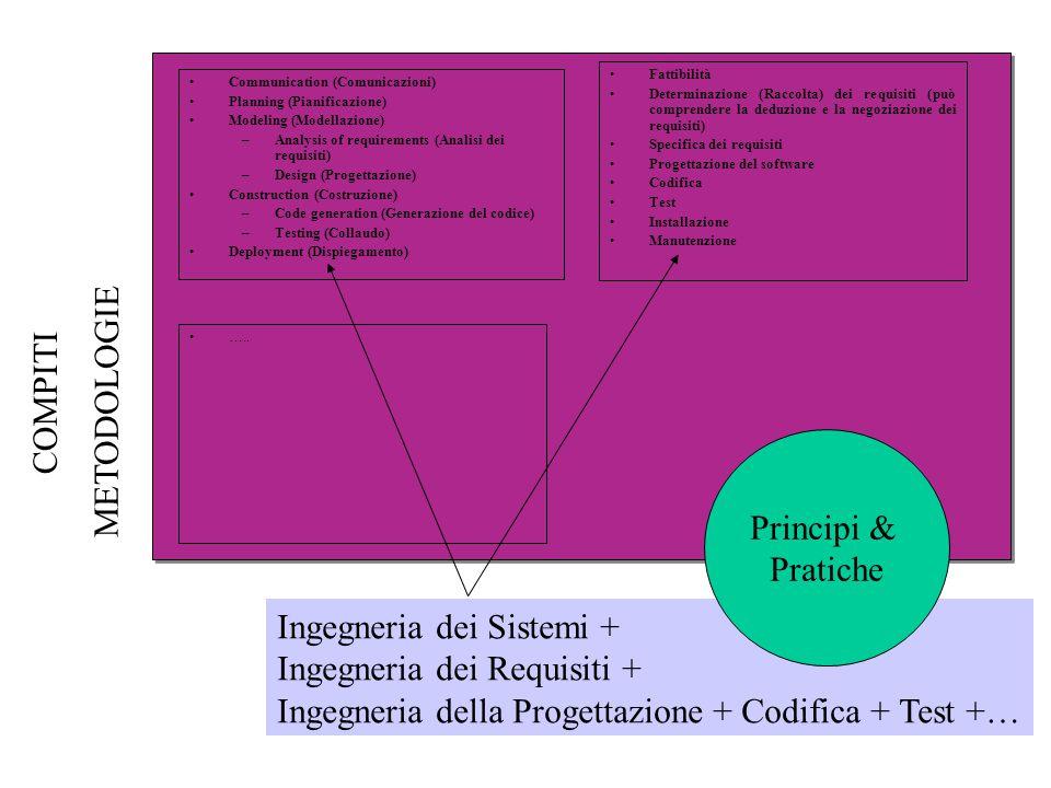 Communication (Comunicazioni) Planning (Pianificazione) Modeling (Modellazione) –Analysis of requirements (Analisi dei requisiti) –Design (Progettazione) Construction (Costruzione) –Code generation (Generazione del codice) –Testing (Collaudo) Deployment (Dispiegamento) Fattibilità Determinazione (Raccolta) dei requisiti (può comprendere la deduzione e la negoziazione dei requisiti) Specifica dei requisiti Progettazione del software Codifica Test Installazione Manutenzione …..