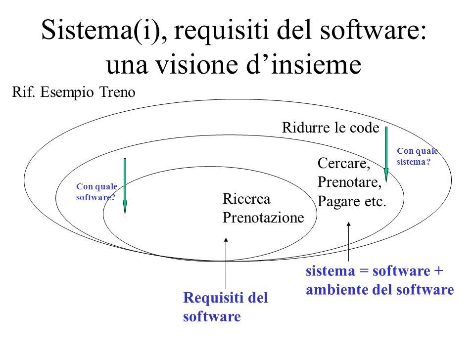 Sistema(i), requisiti del software: una visione d'insieme Ridurre le code Cercare, Prenotare, Pagare etc. Ricerca Prenotazione Con quale sistema? Con