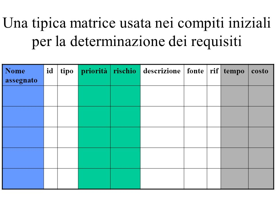 Una tipica matrice usata nei compiti iniziali per la determinazione dei requisiti Nome assegnato idtipoprioritàrischiodescrizionefonteriftempocosto