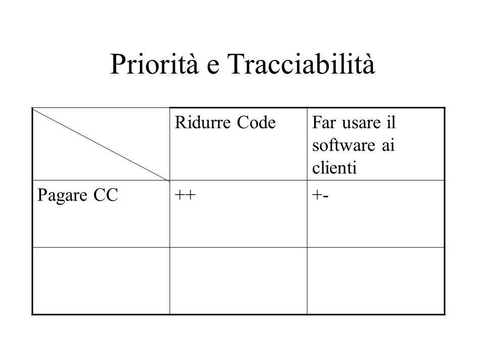 Priorità e Tracciabilità Ridurre CodeFar usare il software ai clienti Pagare CC+++-