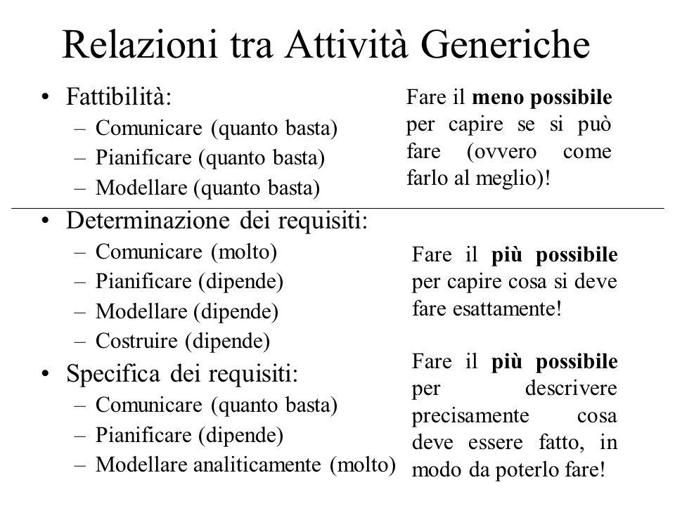 Relazioni tra Attività Generiche Fattibilità: –Comunicare (quanto basta) –Pianificare (quanto basta) –Modellare (quanto basta) Determinazione dei requisiti: –Comunicare (molto) –Pianificare (dipende) –Modellare (dipende) –Costruire (dipende) Specifica dei requisiti: –Comunicare (quanto basta) –Pianificare (dipende) –Modellare analiticamente (molto) Fare il meno possibile per capire se si può fare (ovvero come farlo al meglio).