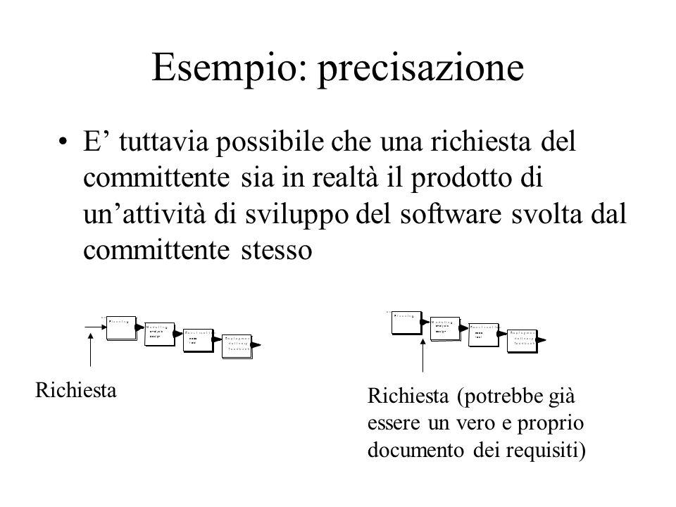 Esempio: precisazione E' tuttavia possibile che una richiesta del committente sia in realtà il prodotto di un'attività di sviluppo del software svolta