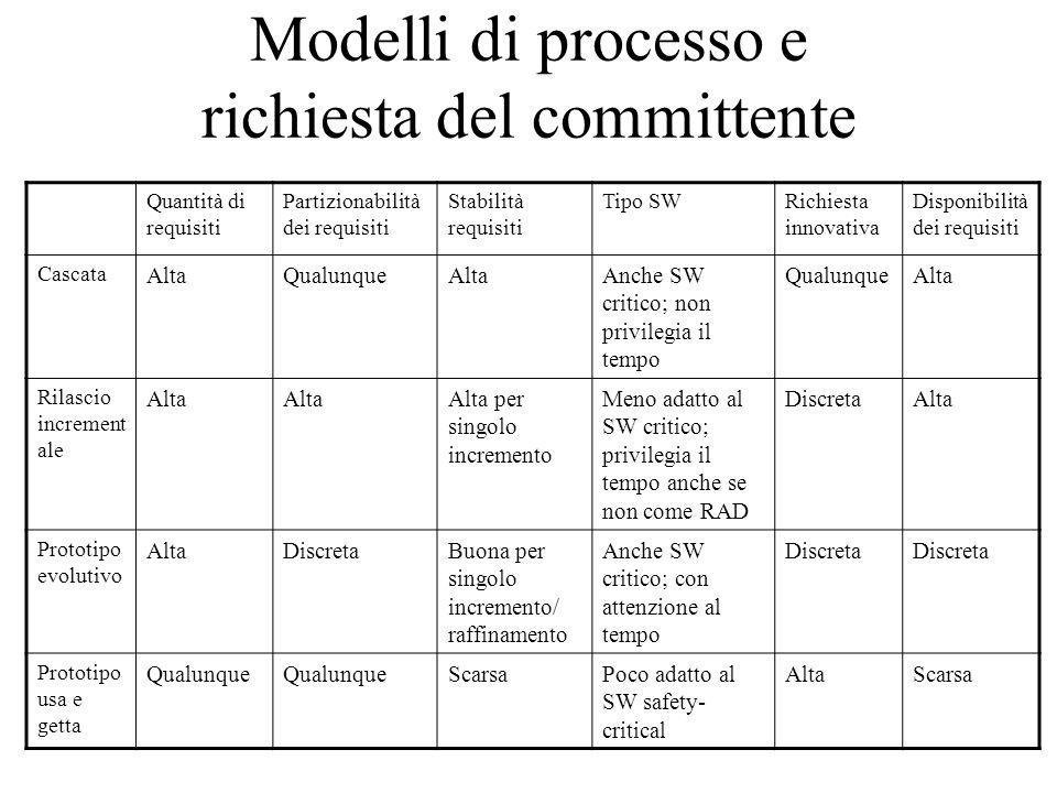Modelli di processo e richiesta del committente Quantità di requisiti Partizionabilità dei requisiti Stabilità requisiti Tipo SWRichiesta innovativa D