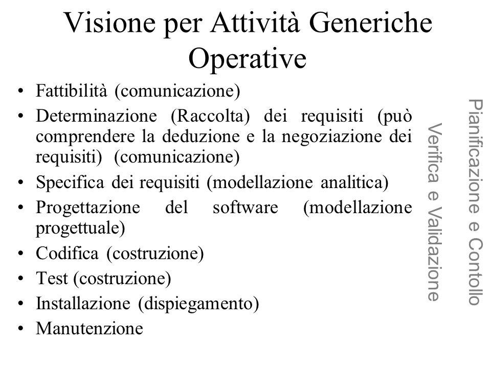 Visione per Attività Generiche Operative Fattibilità (comunicazione) Determinazione (Raccolta) dei requisiti (può comprendere la deduzione e la negozi