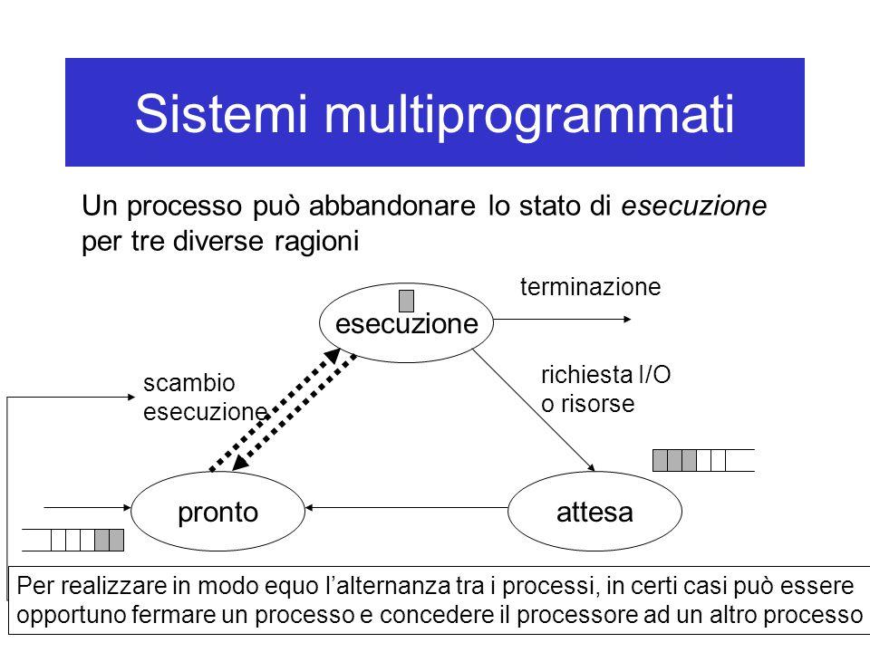 Sistemi multiprogrammati esecuzione attesapronto scambio esecuzione richiesta I/O o risorse terminazione Per realizzare in modo equo l'alternanza tra i processi, in certi casi può essere opportuno fermare un processo e concedere il processore ad un altro processo Un processo può abbandonare lo stato di esecuzione per tre diverse ragioni