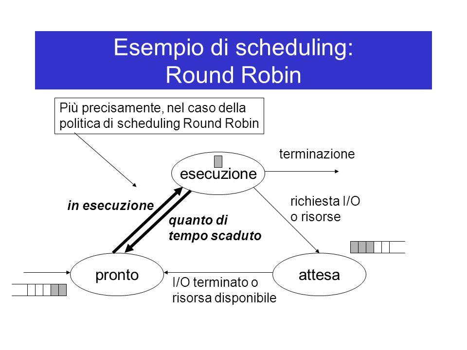 Esempio di scheduling: Round Robin esecuzione attesapronto in esecuzione richiesta I/O o risorse I/O terminato o risorsa disponibile terminazione quanto di tempo scaduto Più precisamente, nel caso della politica di scheduling Round Robin