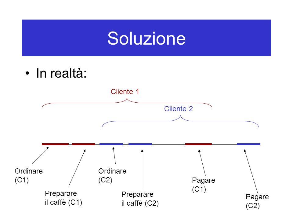 Soluzione In realtà: Ordinare (C1) Preparare il caffè (C1) Pagare (C1) Ordinare (C2) Preparare il caffè (C2) Pagare (C2) Cliente 1 Cliente 2