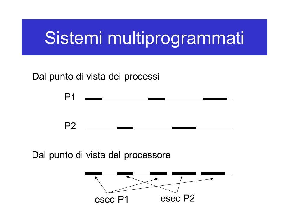 Sistemi multiprogrammati Dal punto di vista dei processi Dal punto di vista del processore P1 P2 esec P1 esec P2