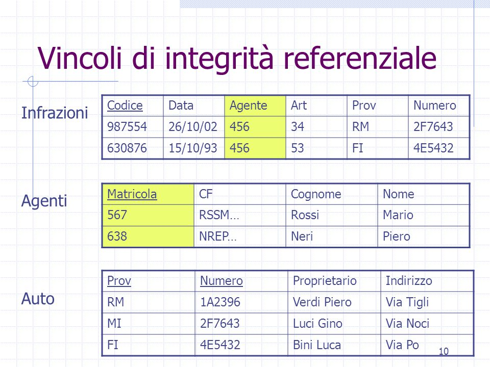 10 Vincoli di integrità referenziale CodiceDataAgenteArtProvNumero 98755426/10/0245634RM2F7643 63087615/10/9345653FI4E5432 MatricolaCFCognomeNome 567RSSM…RossiMario 638NREP…NeriPiero ProvNumeroProprietarioIndirizzo RM1A2396Verdi PieroVia Tigli MI2F7643Luci GinoVia Noci FI4E5432Bini LucaVia Po Infrazioni Agenti Auto
