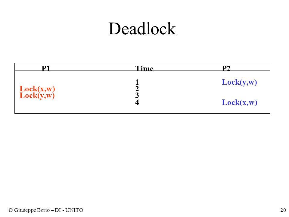 © Giuseppe Berio – DI - UNITO20 Deadlock P1TimeP2 1Lock(y,w) Lock(x,w)2 Lock(y,w)3 4Lock(x,w)