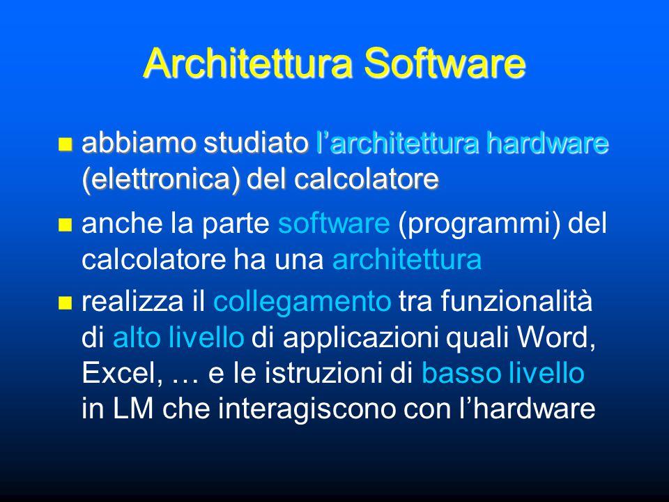 Architettura Software abbiamo studiato l'architettura hardware (elettronica) del calcolatore abbiamo studiato l'architettura hardware (elettronica) del calcolatore anche la parte software (programmi) del calcolatore ha una architettura realizza il collegamento tra funzionalità di alto livello di applicazioni quali Word, Excel, … e le istruzioni di basso livello in LM che interagiscono con l'hardware