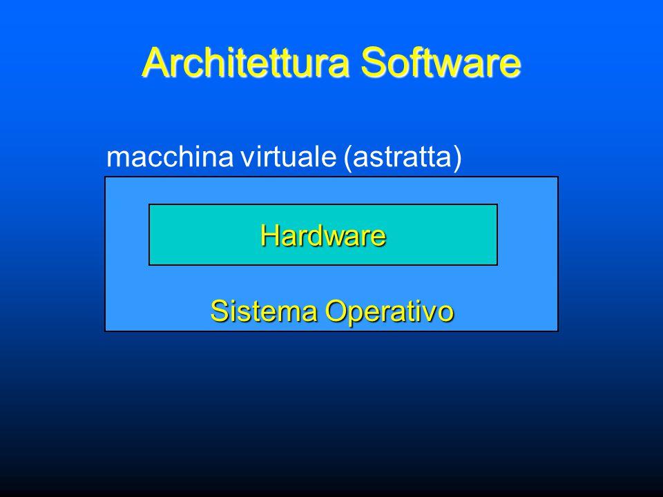 Architettura Software Sistema Operativo Hardware macchina virtuale (astratta)