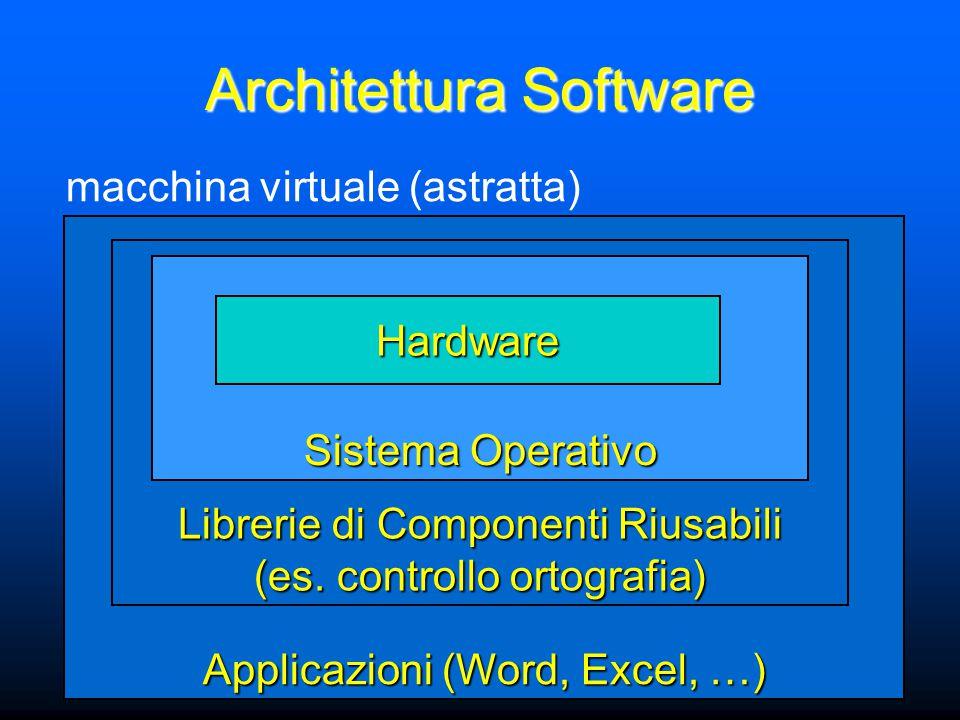 Applicazioni (Word, Excel, …) Architettura Software Librerie di Componenti Riusabili (es.