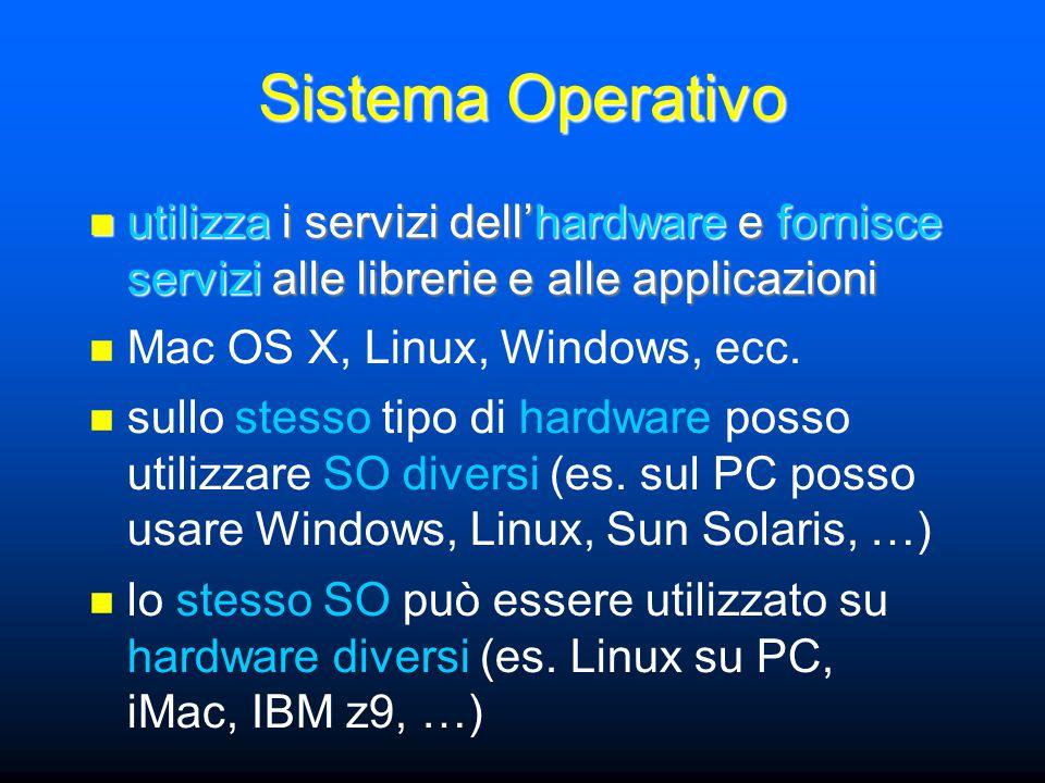 Sistema Operativo utilizza i servizi dell'hardware e fornisce servizi alle librerie e alle applicazioni utilizza i servizi dell'hardware e fornisce servizi alle librerie e alle applicazioni Mac OS X, Linux, Windows, ecc.