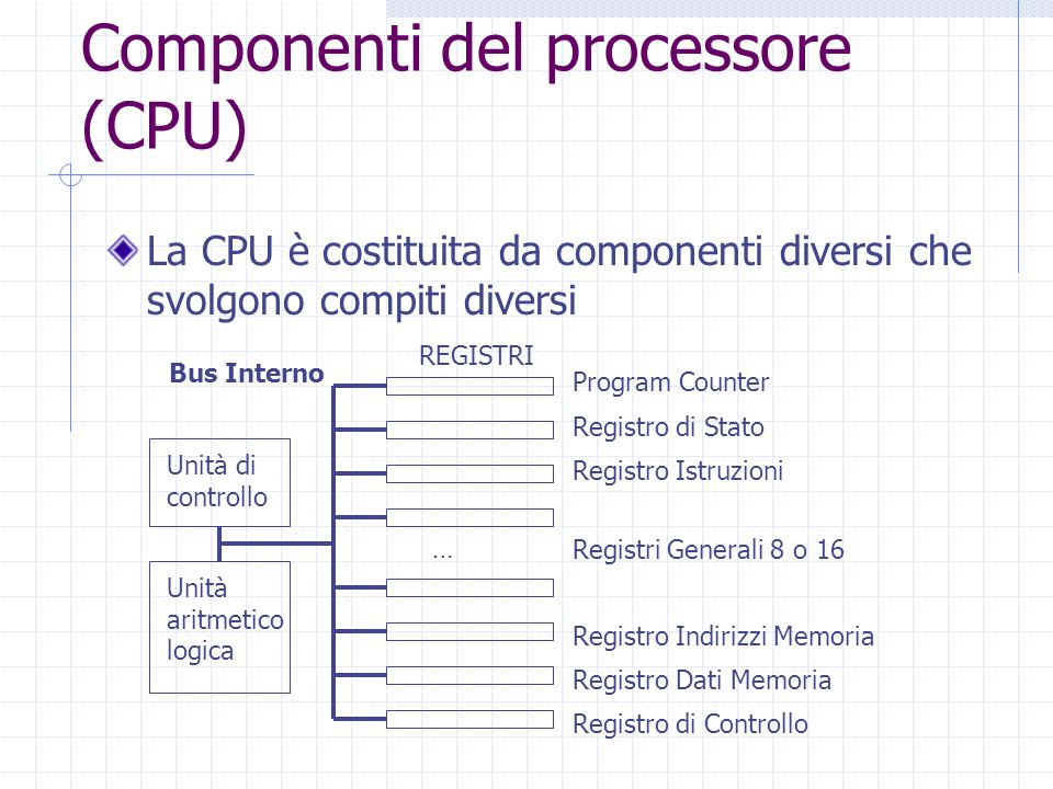 Componenti del processore (CPU) La CPU è costituita da componenti diversi che svolgono compiti diversi Unità di controllo Unità aritmetico logica Program Counter REGISTRI Registro di Stato Bus Interno Registro Istruzioni Registri Generali 8 o 16 … Registro Indirizzi Memoria Registro Dati Memoria Registro di Controllo