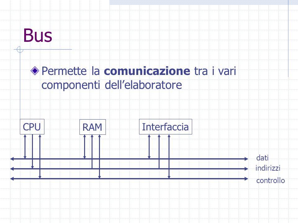 Bus Permette la comunicazione tra i vari componenti dell'elaboratore CPU RAM Interfaccia dati indirizzi controllo