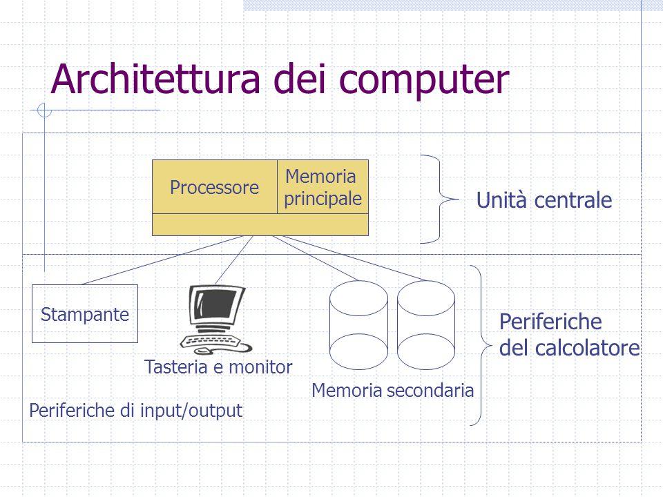 Architettura dei computer Unità centrale Processore Stampante Periferiche di input/output Memoria secondaria Memoria principale Tasteria e monitor Per