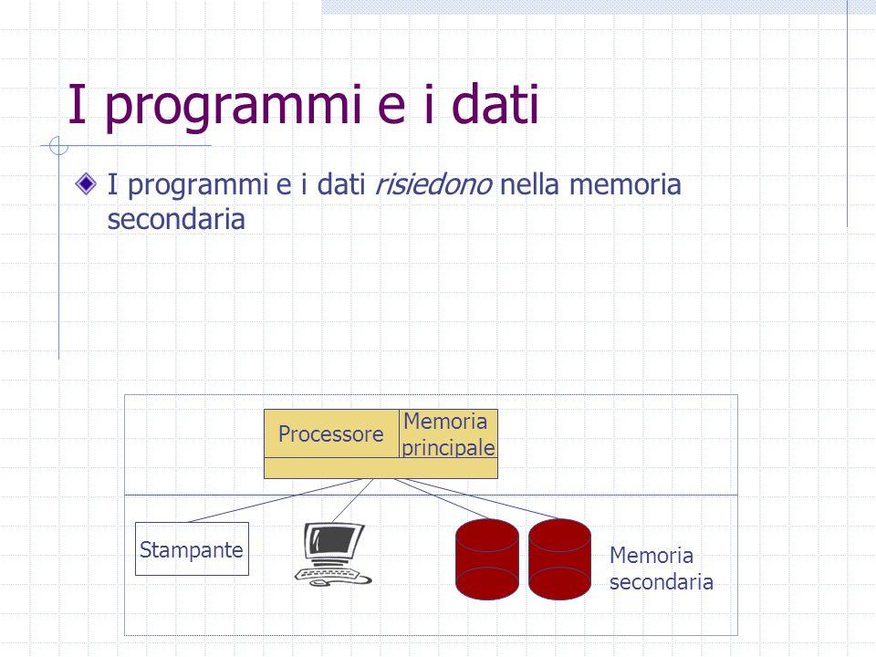 I programmi e i dati I programmi e i dati risiedono nella memoria secondaria Processore Stampante Memoria secondaria Memoria principale