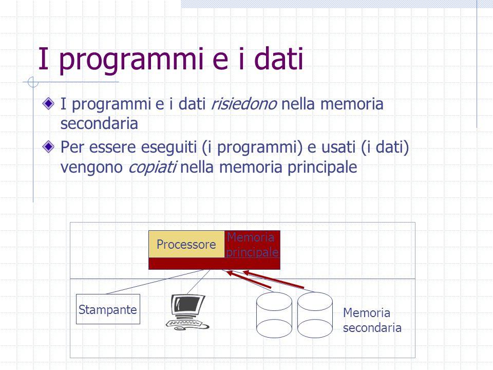 I programmi e i dati I programmi e i dati risiedono nella memoria secondaria Per essere eseguiti (i programmi) e usati (i dati) vengono copiati nella memoria principale Processore Stampante Memoria secondaria Memoria principale