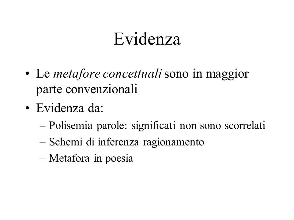 Evidenza Le metafore concettuali sono in maggior parte convenzionali Evidenza da: –Polisemia parole: significati non sono scorrelati –Schemi di infere