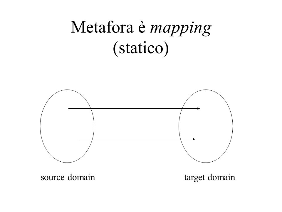 Metafora è mapping (statico) source domaintarget domain