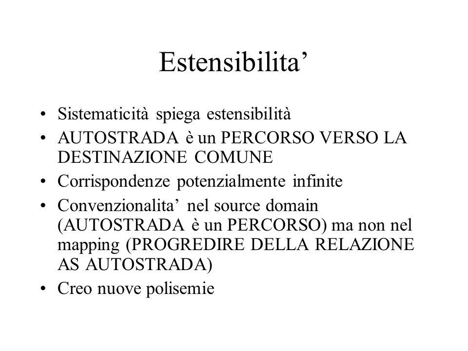 Estensibilita' Sistematicità spiega estensibilità AUTOSTRADA è un PERCORSO VERSO LA DESTINAZIONE COMUNE Corrispondenze potenzialmente infinite Convenz