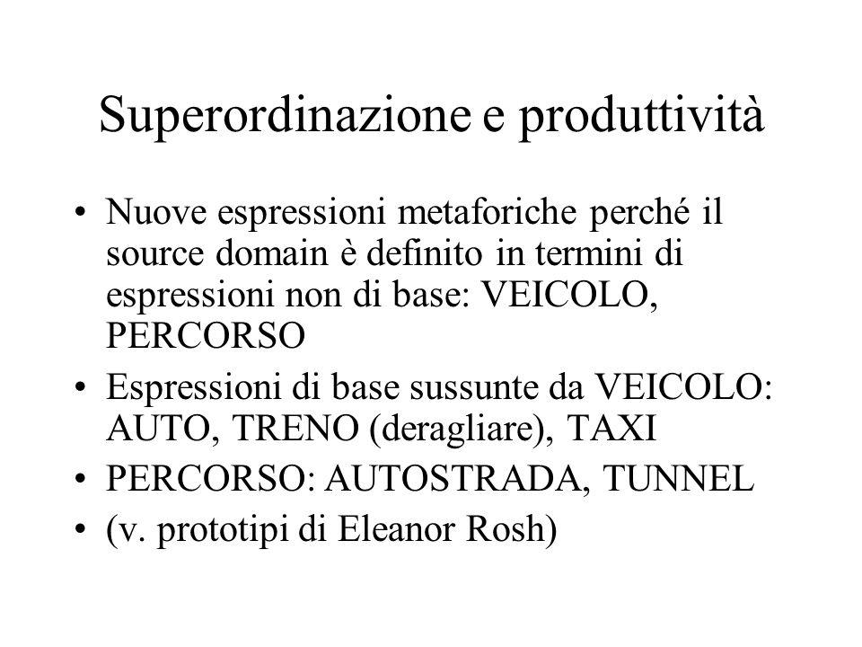 Superordinazione e produttività Nuove espressioni metaforiche perché il source domain è definito in termini di espressioni non di base: VEICOLO, PERCO