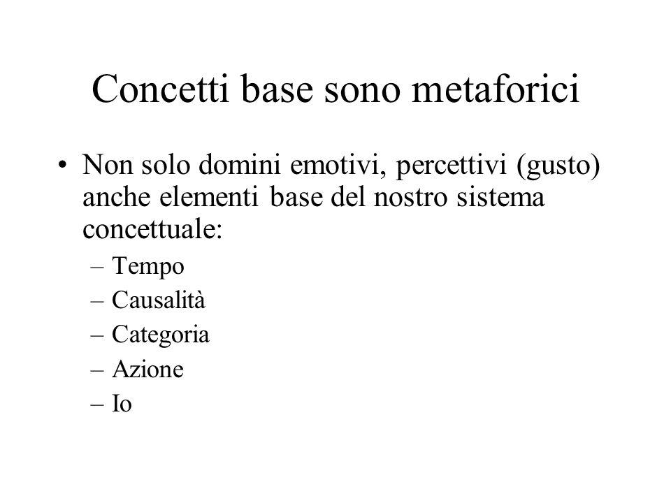 Concetti base sono metaforici Non solo domini emotivi, percettivi (gusto) anche elementi base del nostro sistema concettuale: –Tempo –Causalità –Categ