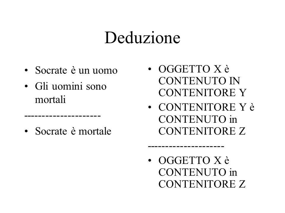 Deduzione Socrate è un uomo Gli uomini sono mortali --------------------- Socrate è mortale OGGETTO X è CONTENUTO IN CONTENITORE Y CONTENITORE Y è CON