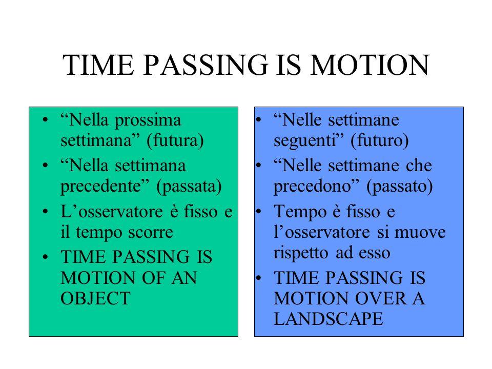 """TIME PASSING IS MOTION """"Nella prossima settimana"""" (futura) """"Nella settimana precedente"""" (passata) L'osservatore è fisso e il tempo scorre TIME PASSING"""