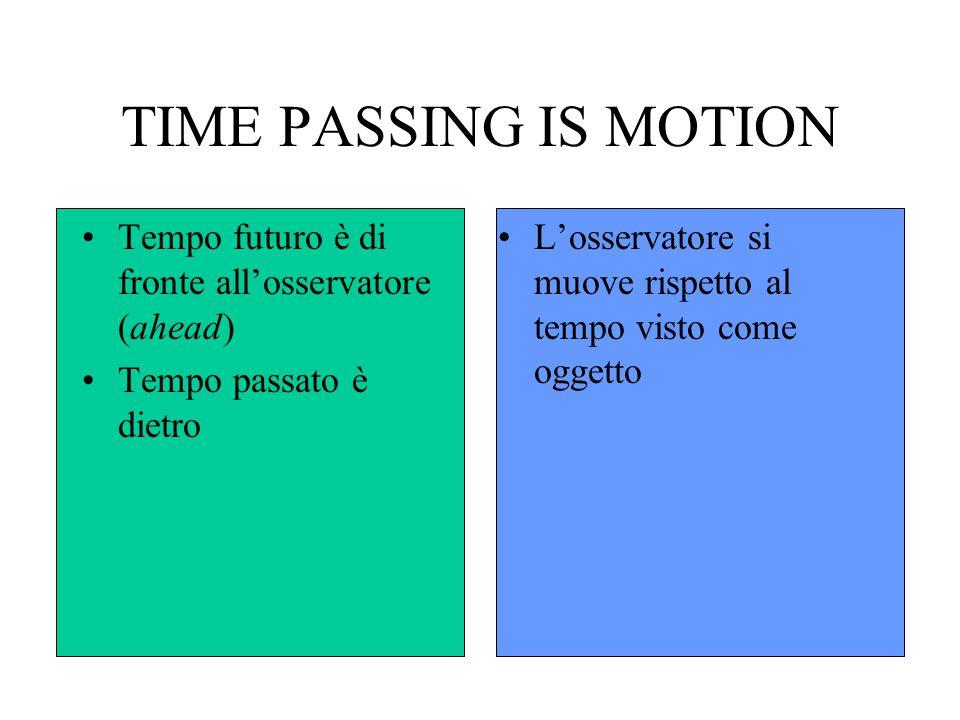 TIME PASSING IS MOTION Tempo futuro è di fronte all'osservatore (ahead) Tempo passato è dietro L'osservatore si muove rispetto al tempo visto come ogg