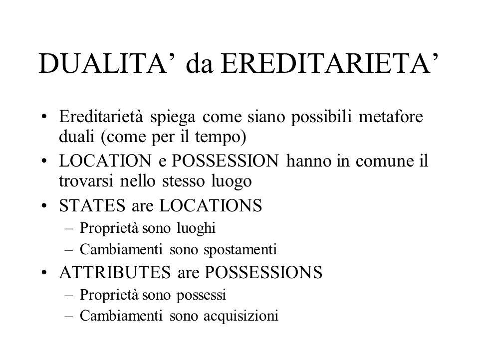DUALITA' da EREDITARIETA' Ereditarietà spiega come siano possibili metafore duali (come per il tempo) LOCATION e POSSESSION hanno in comune il trovars