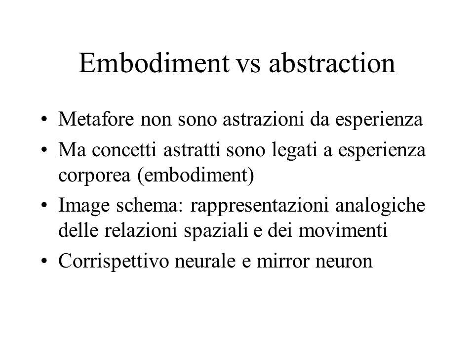 Embodiment vs abstraction Metafore non sono astrazioni da esperienza Ma concetti astratti sono legati a esperienza corporea (embodiment) Image schema: