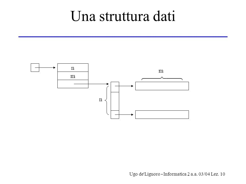 Ugo de Liguoro - Informatica 2 a.a. 03/04 Lez. 10 Una struttura dati n m  n m