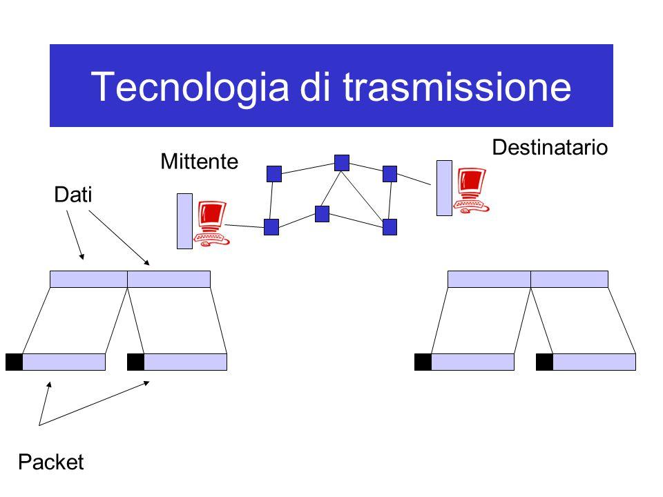 Tecnologia di trasmissione Dati Packet Mittente Destinatario