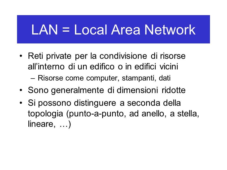 LAN = Local Area Network Reti private per la condivisione di risorse all'interno di un edifico o in edifici vicini –Risorse come computer, stampanti, dati Sono generalmente di dimensioni ridotte Si possono distinguere a seconda della topologia (punto-a-punto, ad anello, a stella, lineare, …)