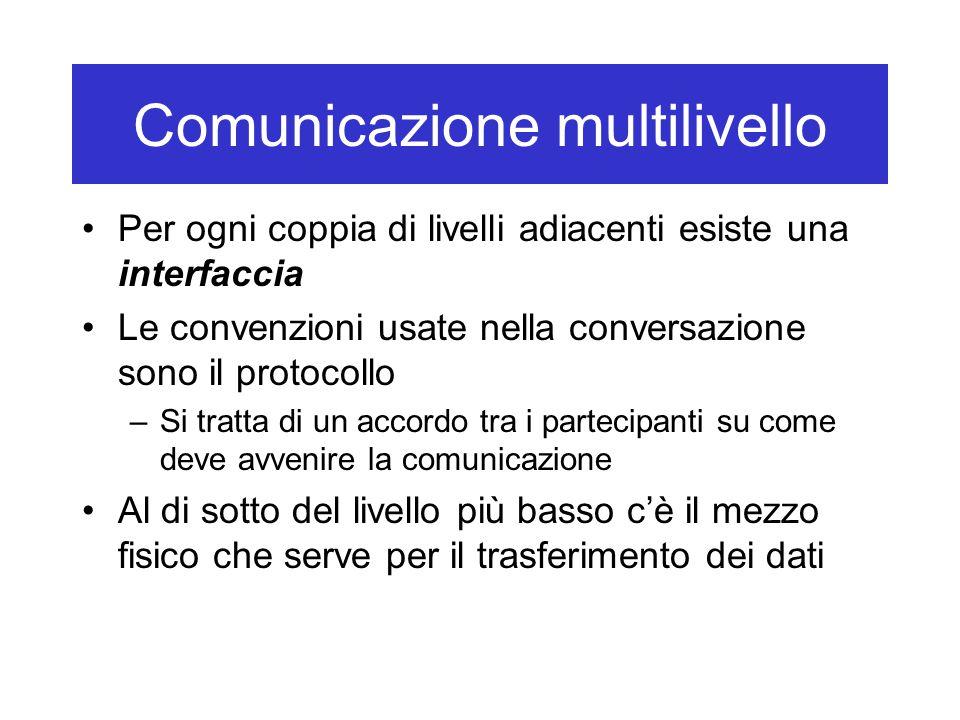 Comunicazione multilivello: ISO - OSI Modello teorico di riferimento per definire le caratteristiche della comunicazione multilivello OSI: Open Standard Interconnection Application Presentation Session Transport Network Data link Physical