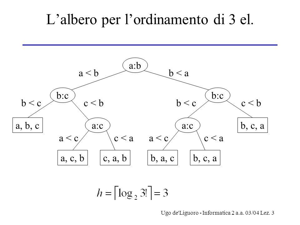 Ugo de Liguoro - Informatica 2 a.a. 03/04 Lez. 3 L'albero per l'ordinamento di 3 el.