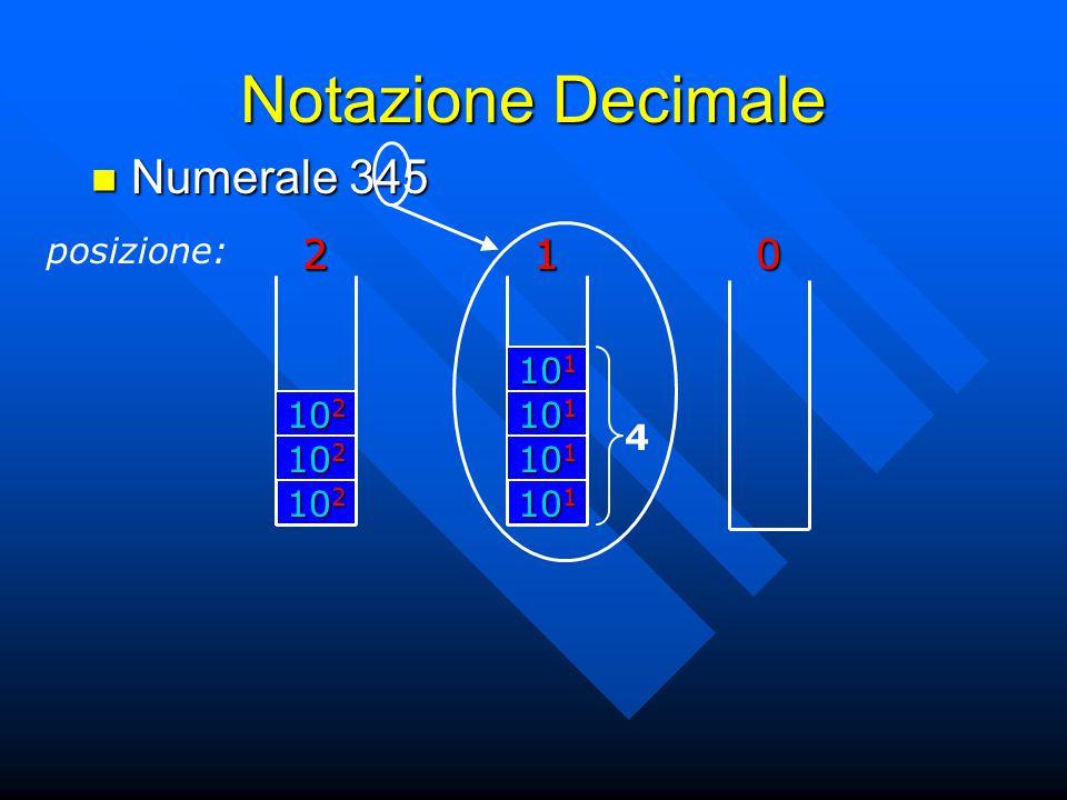 Notazione Decimale posizione:201 Numerale 345 Numerale 345 10 2 2 4 10 1 1