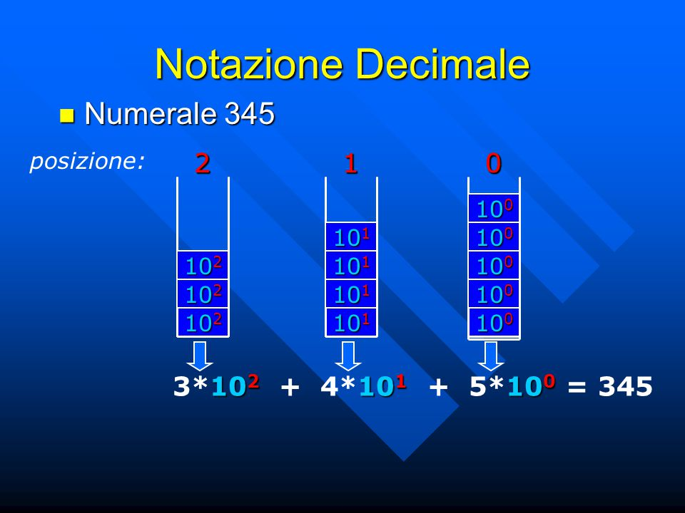 Notazione Decimale posizione:201 Numerale 345 Numerale 345 10 2 2 10 1 1 10 0 0 10 2 10 1 10 0 3*10 2 + 4*10 1 + 5*10 0 = 345